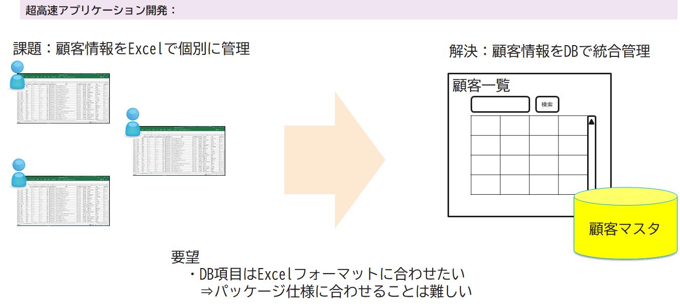 ローコード開発プラットフォームの検証1