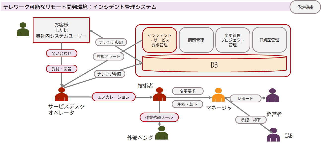 ローコード開発プラットフォームの検証2