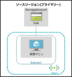 Azure から Azure へのレプリケーション アーキテクチャ