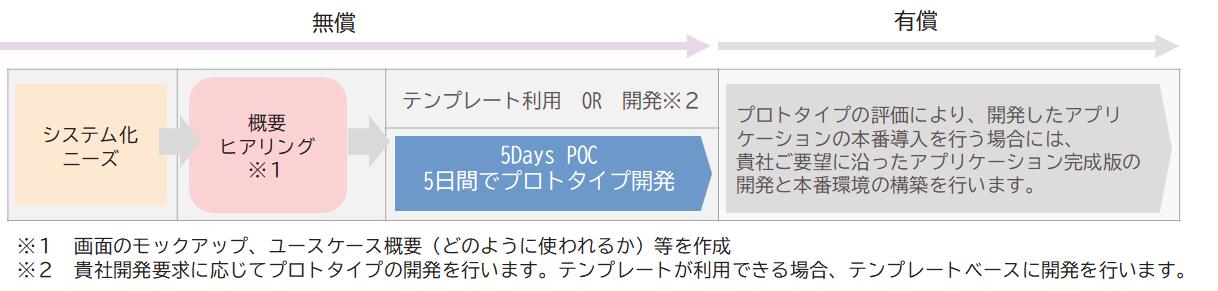 5dayPoC