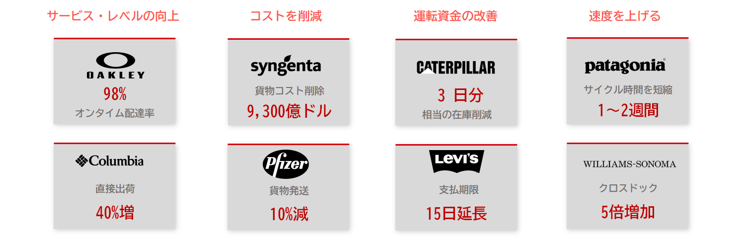 Infor Nexus導入事例 サプライチェーン最適化